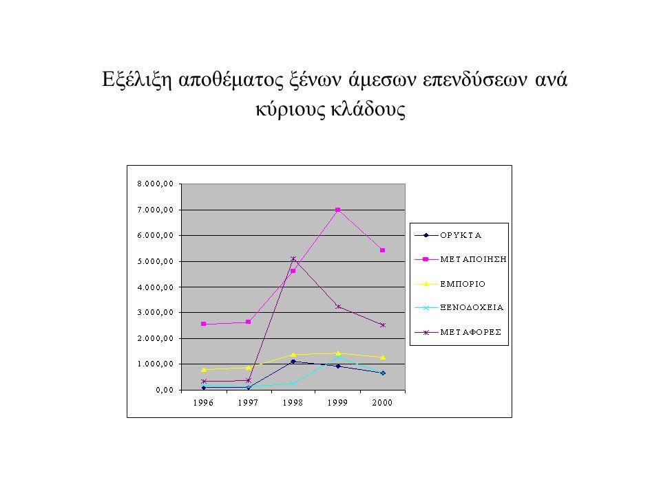 Εξέλιξη αποθέματος ξένων άμεσων επενδύσεων ανά κύριους κλάδους