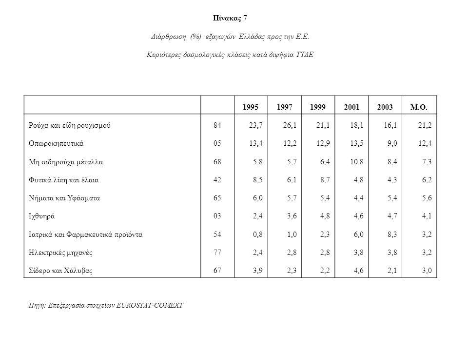Πίνακας 7 Διάρθρωση (%) εξαγωγών Ελλάδας προς την Ε.Ε.