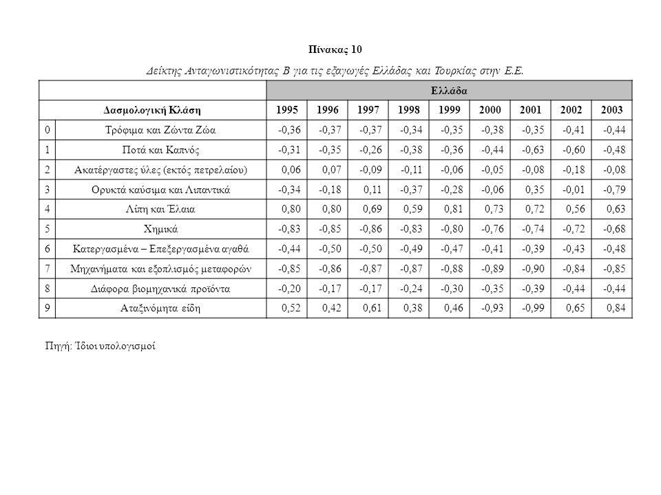 Πίνακας 10 Δείκτης Ανταγωνιστικότητας Β για τις εξαγωγές Ελλάδας και Τουρκίας στην Ε.Ε.