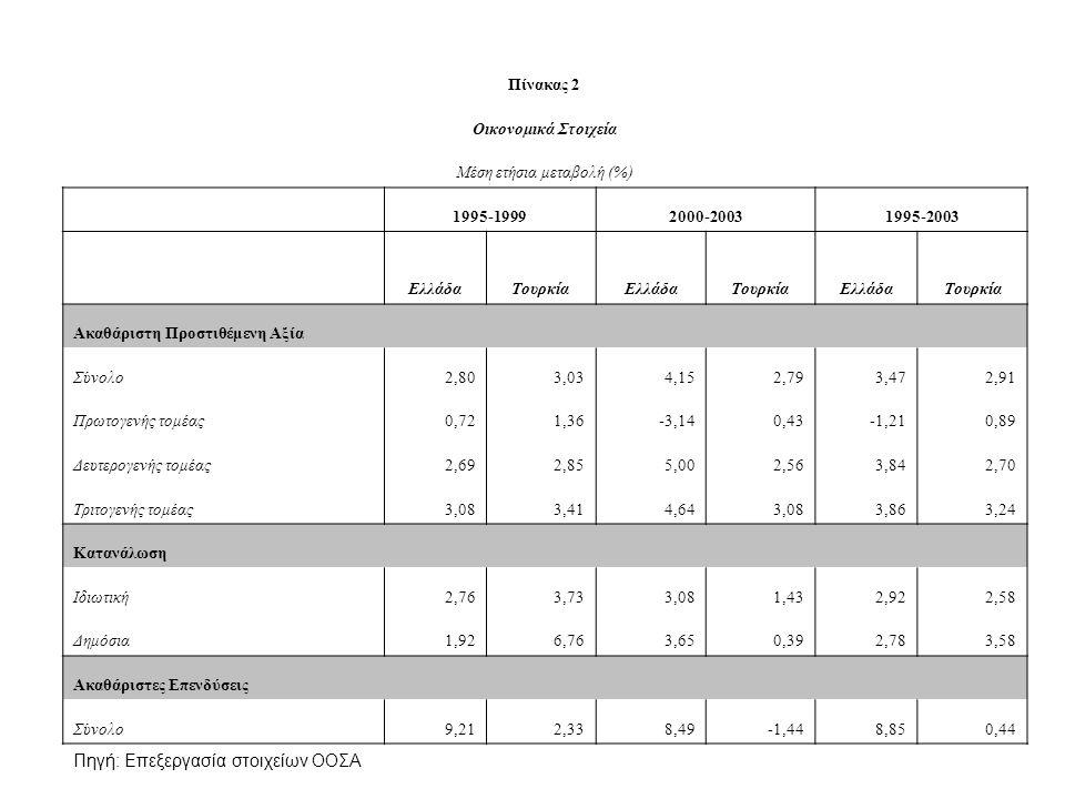 Πίνακας 2 Οικονομικά Στοιχεία Μέση ετήσια μεταβολή (%) 1995-19992000-20031995-2003 ΕλλάδαΤουρκίαΕλλάδαΤουρκίαΕλλάδαΤουρκία Ακαθάριστη Προστιθέμενη Αξία Σύνολο2,803,034,152,793,472,91 Πρωτογενής τομέας0,721,36-3,140,43-1,210,89 Δευτερογενής τομέας2,692,855,002,563,842,70 Τριτογενής τομέας3,083,414,643,083,863,24 Κατανάλωση Ιδιωτική2,763,733,081,432,922,58 Δημόσια1,926,763,650,392,783,58 Ακαθάριστες Επενδύσεις Σύνολο9,212,338,49-1,448,850,44 Πηγή: Επεξεργασία στοιχείων ΟΟΣΑ