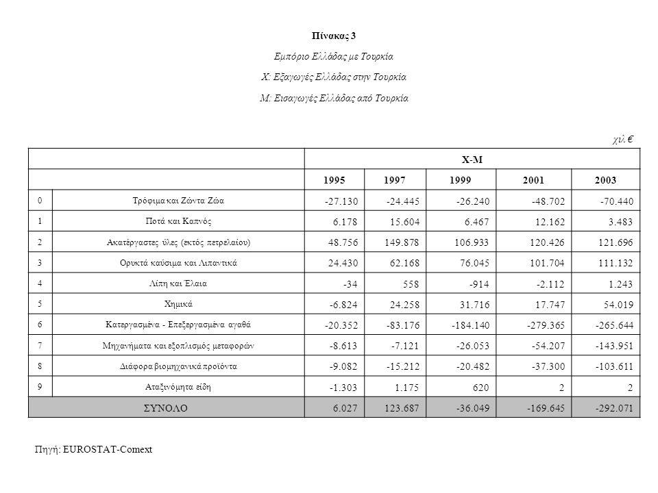 Πίνακας 3 Εμπόριο Ελλάδας με Τουρκία Χ: Εξαγωγές Ελλάδας στην Τουρκία Μ: Εισαγωγές Ελλάδας από Τουρκία χιλ € Χ-Μ 19951997199920012003 0Τρόφιμα και Ζώντα Ζώα -27.130-24.445-26.240-48.702-70.440 1Ποτά και Καπνός 6.17815.6046.46712.1623.483 2Ακατέργαστες ύλες (εκτός πετρελαίου) 48.756149.878106.933120.426121.696 3Ορυκτά καύσιμα και Λιπαντικά 24.43062.16876.045101.704111.132 4Λίπη και Έλαια -34558-914-2.1121.243 5Χημικά -6.82424.25831.71617.74754.019 6Κατεργασμένα - Επεξεργασμένα αγαθά -20.352-83.176-184.140-279.365-265.644 7Μηχανήματα και εξοπλισμός μεταφορών -8.613-7.121-26.053-54.207-143.951 8Διάφορα βιομηχανικά προϊόντα -9.082-15.212-20.482-37.300-103.611 9Αταξινόμητα είδη -1.3031.17562022 ΣΥΝΟΛΟ6.027123.687-36.049-169.645-292.071 Πηγή: EUROSTAT-Comext