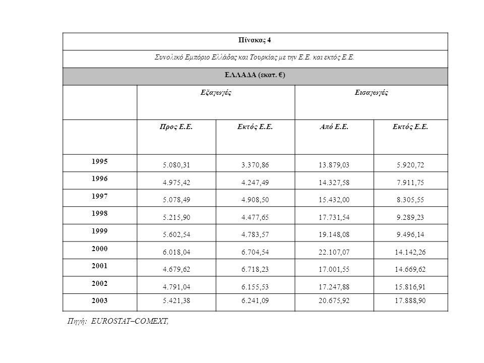 Πίνακας 4 (συνέχεια) Συνολικό Εμπόριο Ελλάδας και Τουρκίας με την Ε.Ε.
