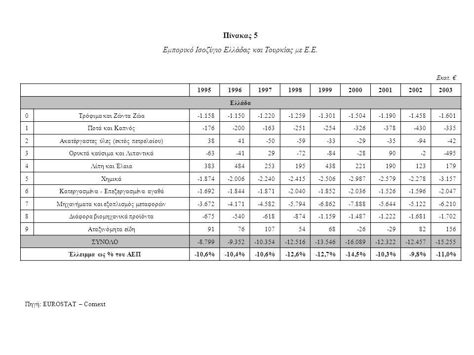 Πίνακας 5 Εμπορικό Ισοζύγιο Ελλάδας και Τουρκίας με Ε.Ε.