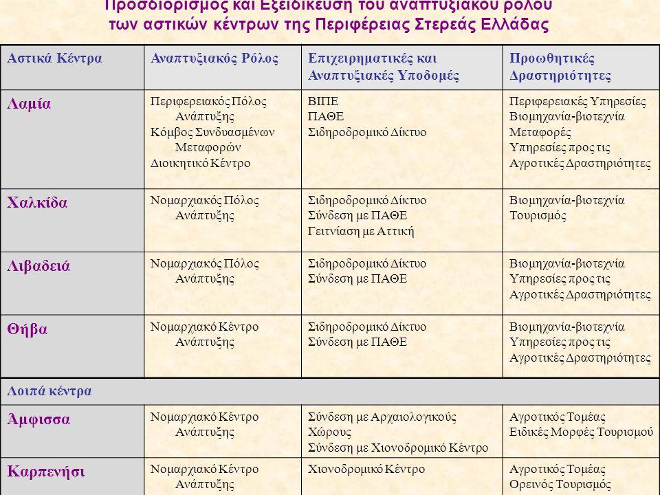 Αστικά ΚέντραΑναπτυξιακός ΡόλοςΕπιχειρηματικές και Αναπτυξιακές Υποδομές Προωθητικές Δραστηριότητες Λαμία Περιφερειακός Πόλος Ανάπτυξης Κόμβος Συνδυασ