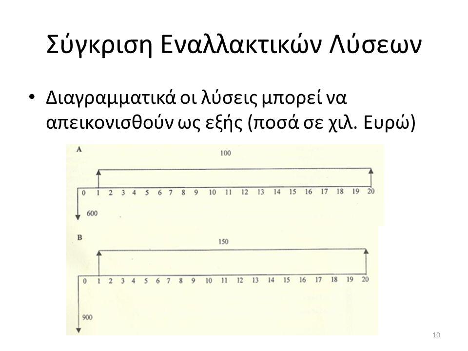 Σύγκριση Εναλλακτικών Λύσεων Διαγραμματικά οι λύσεις μπορεί να απεικονισθούν ως εξής (ποσά σε χιλ.