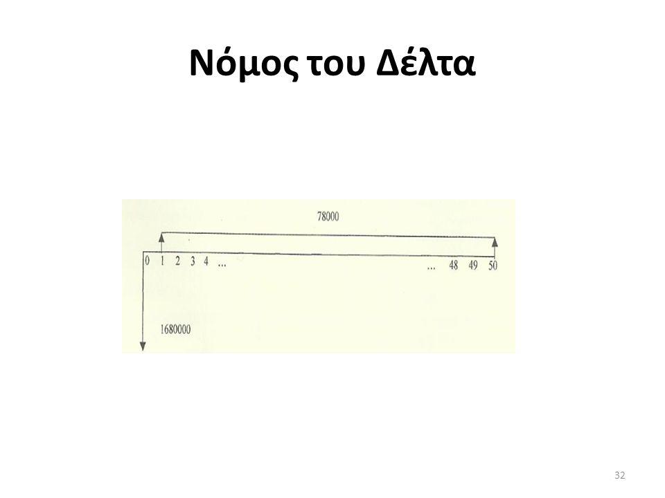 Νόμος του Δέλτα 32