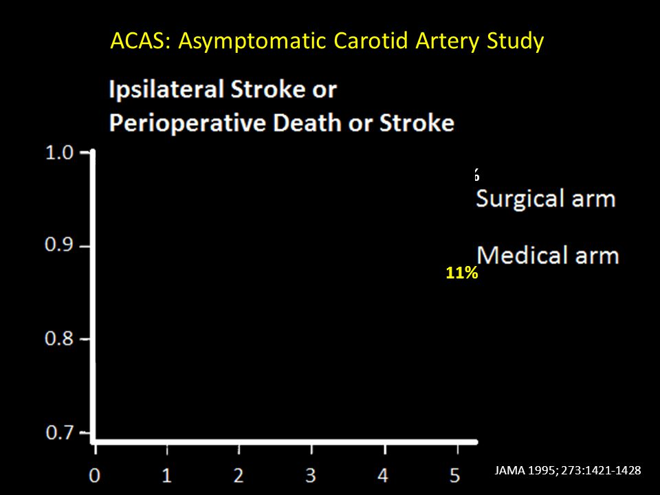 ACAS: Asymptomatic Carotid Artery Study JAMA 1995; 273:1421-1428 5.1% 11%