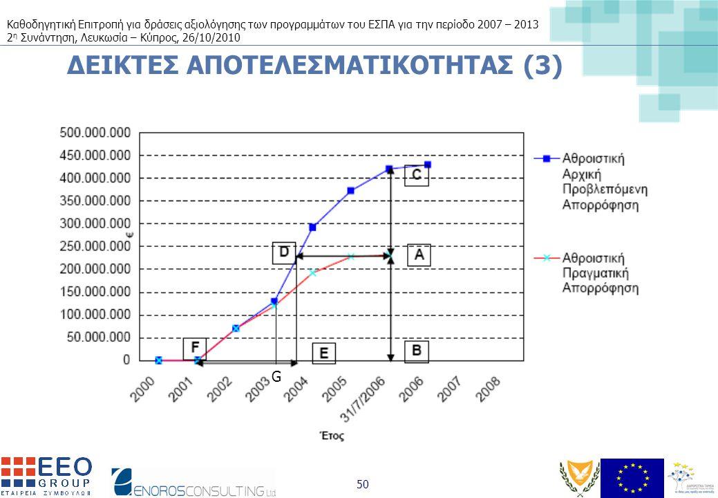 Καθοδηγητική Επιτροπή για δράσεις αξιολόγησης των προγραμμάτων του ΕΣΠΑ για την περίοδο 2007 – 2013 2 η Συνάντηση, Λευκωσία – Κύπρος, 26/10/2010 50 ΔΕΙΚΤΕΣ ΑΠΟΤΕΛΕΣΜΑΤΙΚΟΤΗΤΑΣ (3) G