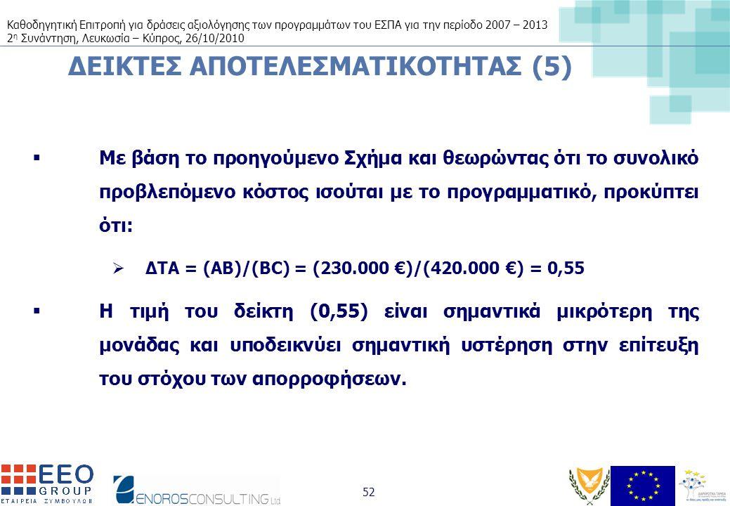 Καθοδηγητική Επιτροπή για δράσεις αξιολόγησης των προγραμμάτων του ΕΣΠΑ για την περίοδο 2007 – 2013 2 η Συνάντηση, Λευκωσία – Κύπρος, 26/10/2010 52 ΔΕΙΚΤΕΣ ΑΠΟΤΕΛΕΣΜΑΤΙΚΟΤΗΤΑΣ (5)  Με βάση το προηγούμενο Σχήμα και θεωρώντας ότι το συνολικό προβλεπόμενο κόστος ισούται με το προγραμματικό, προκύπτει ότι:  ΔΤΑ = (AB)/(BC) = (230.000 €)/(420.000 €) = 0,55  Η τιμή του δείκτη (0,55) είναι σημαντικά μικρότερη της μονάδας και υποδεικνύει σημαντική υστέρηση στην επίτευξη του στόχου των απορροφήσεων.