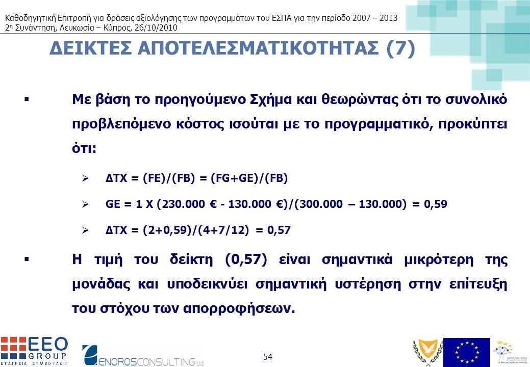 Καθοδηγητική Επιτροπή για δράσεις αξιολόγησης των προγραμμάτων του ΕΣΠΑ για την περίοδο 2007 – 2013 2 η Συνάντηση, Λευκωσία – Κύπρος, 26/10/2010 54 ΔΕΙΚΤΕΣ ΑΠΟΤΕΛΕΣΜΑΤΙΚΟΤΗΤΑΣ (7)  Με βάση το προηγούμενο Σχήμα και θεωρώντας ότι το συνολικό προβλεπόμενο κόστος ισούται με το προγραμματικό, προκύπτει ότι:  ΔΤΧ = (FE)/(FB) = (FG+GE)/(FB)  GE = 1 X (230.000 € - 130.000 €)/(300.000 – 130.000) = 0,59  ΔΤΧ = (2+0,59)/(4+7/12) = 0,57  Η τιμή του δείκτη (0,57) είναι σημαντικά μικρότερη της μονάδας και υποδεικνύει σημαντική υστέρηση στην επίτευξη του στόχου των απορροφήσεων.
