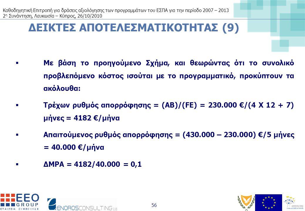 Καθοδηγητική Επιτροπή για δράσεις αξιολόγησης των προγραμμάτων του ΕΣΠΑ για την περίοδο 2007 – 2013 2 η Συνάντηση, Λευκωσία – Κύπρος, 26/10/2010 56 ΔΕΙΚΤΕΣ ΑΠΟΤΕΛΕΣΜΑΤΙΚΟΤΗΤΑΣ (9)  Με βάση το προηγούμενο Σχήμα, και θεωρώντας ότι το συνολικό προβλεπόμενο κόστος ισούται με το προγραμματικό, προκύπτουν τα ακόλουθα:  Τρέχων ρυθμός απορρόφησης = (AB)/(FE) = 230.000 €/(4 X 12 + 7) μήνες = 4182 €/μήνα  Απαιτούμενος ρυθμός απορρόφησης = (430.000 – 230.000) €/5 μήνες = 40.000 €/μήνα  ΔΜΡΑ = 4182/40.000 = 0,1