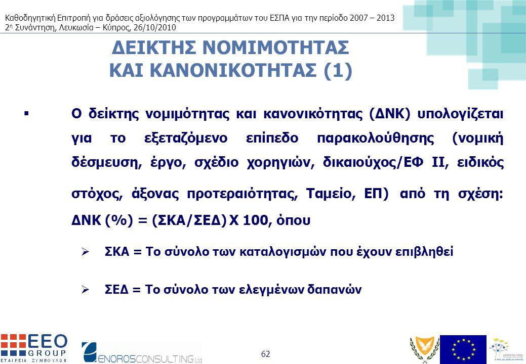 Καθοδηγητική Επιτροπή για δράσεις αξιολόγησης των προγραμμάτων του ΕΣΠΑ για την περίοδο 2007 – 2013 2 η Συνάντηση, Λευκωσία – Κύπρος, 26/10/2010 62 ΔΕΙΚΤΗΣ ΝΟΜΙΜΟΤΗΤΑΣ ΚΑΙ ΚΑΝΟΝΙΚΟΤΗΤΑΣ (1)  Ο δείκτης νομιμότητας και κανονικότητας (ΔΝΚ) υπολογίζεται για το εξεταζόμενο επίπεδο παρακολούθησης (νομική δέσμευση, έργο, σχέδιο χορηγιών, δικαιούχος/ΕΦ ΙΙ, ειδικός στόχος, άξονας προτεραιότητας, Ταμείο, ΕΠ) από τη σχέση: ΔΝΚ (%) = (ΣΚΑ/ΣΕΔ) Χ 100, όπου  ΣΚΑ = Το σύνολο των καταλογισμών που έχουν επιβληθεί  ΣΕΔ = Το σύνολο των ελεγμένων δαπανών