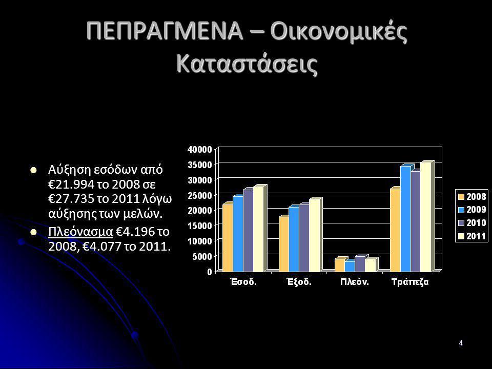 4 ΠΕΠΡΑΓΜΕΝΑ – Οικονομικές Καταστάσεις Αύξηση εσόδων από €21.994 το 2008 σε €27.735 το 2011 λόγω αύξησης των μελών. Πλεόνασμα €4.196 το 2008, €4.077 τ