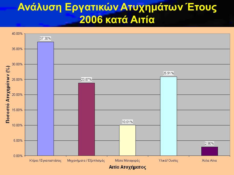 Ανάλυση Εργατικών Ατυχημάτων Έτους 2006 κατά Αιτία