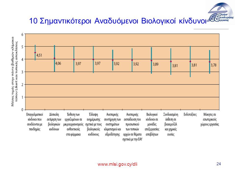10 Σημαντικότεροι Αναδυόμενοι Βιολογικοί κίνδυνοι www.mlsi.gov.cy/dli 24