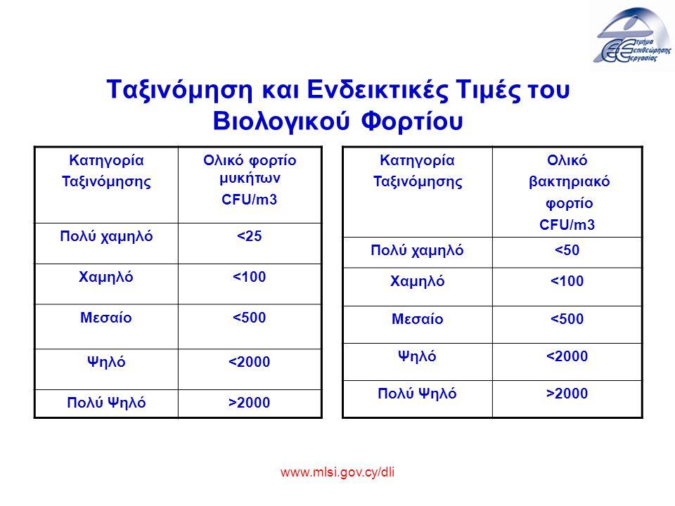 Ταξινόμηση και Ενδεικτικές Τιμές του Βιολογικού Φορτίου Κατηγορία Ταξινόμησης Ολικό φορτίο μυκήτων CFU/m3 Πολύ χαμηλό<25 Χαμηλό<100 Μεσαίο<500 Ψηλό<20