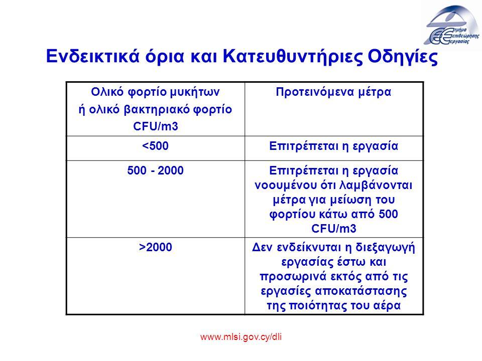 Ενδεικτικά όρια και Κατευθυντήριες Οδηγίες Ολικό φορτίο μυκήτων ή ολικό βακτηριακό φορτίο CFU/m3 Προτεινόμενα μέτρα <500Επιτρέπεται η εργασία 500 - 20