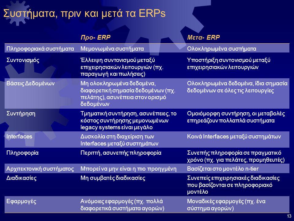13 Συστήματα, πριν και μετά τα ERPs Μεμονωμένα συστήματα Έλλειψη συντονισμού μεταξύ επιχειρησιακών λειτουργιών (πχ. παραγωγή και πωλήσεις) Μη ολοκληρω