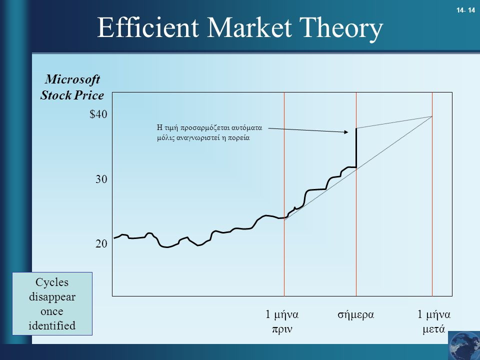14- 14 Efficient Market Theory 1 μήνα πριν σήμερα1 μήνα μετά $40 30 20 Microsoft Stock Price Cycles disappear once identified Η τιμή προσαρμόζεται αυτ