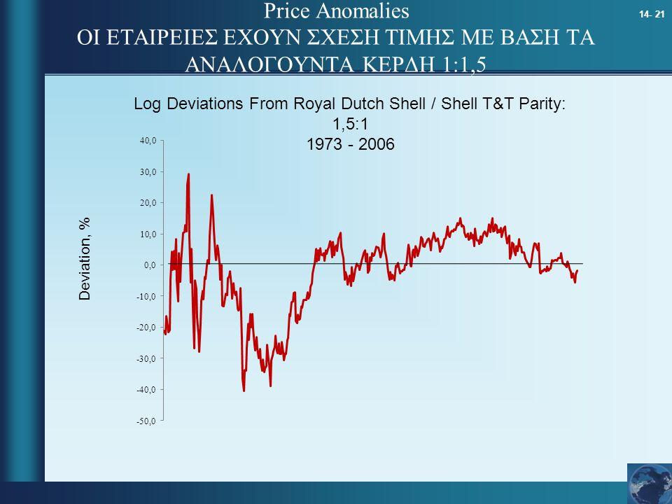 14- 21 Price Anomalies ΟΙ ΕΤΑΙΡΕΙΕΣ ΕΧΟΥΝ ΣΧΕΣΗ ΤΙΜΗΣ ΜΕ ΒΑΣΗ ΤΑ ΑΝΑΛΟΓΟΥΝΤΑ ΚΕΡΔΗ 1:1,5 Deviation, % Log Deviations From Royal Dutch Shell / Shell T&