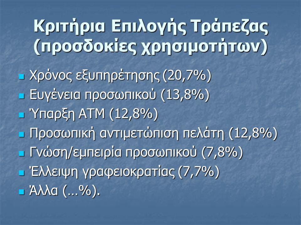 Κριτήρια Επιλογής Τράπεζας (προσδοκίες χρησιμοτήτων) Χρόνος εξυπηρέτησης (20,7%) Χρόνος εξυπηρέτησης (20,7%) Ευγένεια προσωπικού (13,8%) Ευγένεια προσωπικού (13,8%) Ύπαρξη ΑΤΜ (12,8%) Ύπαρξη ΑΤΜ (12,8%) Προσωπική αντιμετώπιση πελάτη (12,8%) Προσωπική αντιμετώπιση πελάτη (12,8%) Γνώση/εμπειρία προσωπικού (7,8%) Γνώση/εμπειρία προσωπικού (7,8%) Έλλειψη γραφειοκρατίας (7,7%) Έλλειψη γραφειοκρατίας (7,7%) Άλλα (…%).
