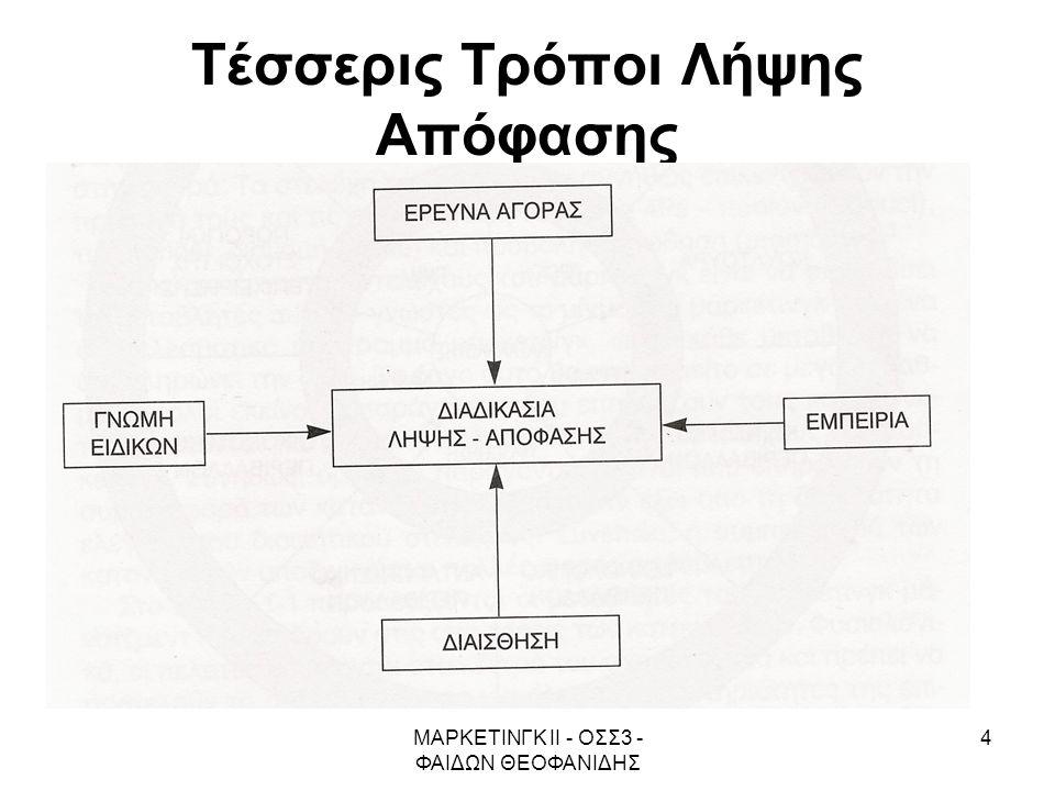 ΜΑΡΚΕΤΙΝΓΚ ΙΙ - ΟΣΣ3 - ΦΑΙΔΩΝ ΘΕΟΦΑΝΙΔΗΣ 4 Τέσσερις Τρόποι Λήψης Απόφασης
