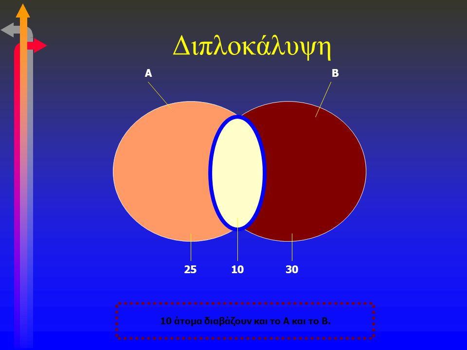 Διπλοκάλυψη 10 άτομα διαβάζουν και το Α και το Β. ΑΒ 251030