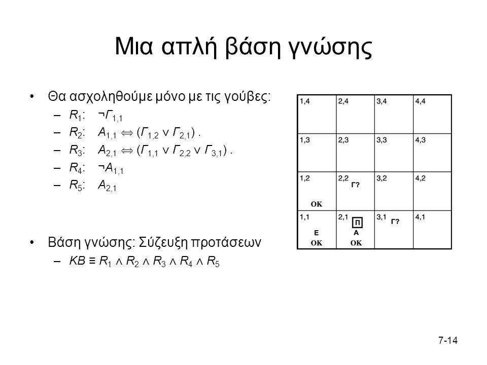 7-14 Μια απλή βάση γνώσης Θα ασχοληθούμε μόνο με τις γούβες: –R 1 : ¬Γ 1,1 –R 2 : Α 1,1  (Γ 1,2 ⋁ Γ 2,1 ).