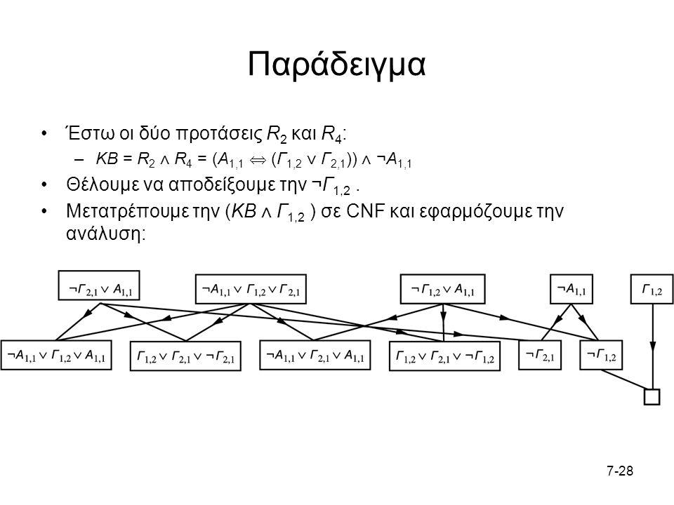 7-28 Παράδειγμα Έστω οι δύο προτάσεις R 2 και R 4 : –KB = R 2 ⋀ R 4 = (Α 1,1  (Γ 1,2 ⋁ Γ 2,1 )) ⋀ ¬Α 1,1 Θέλουμε να αποδείξουμε την ¬Γ 1,2.