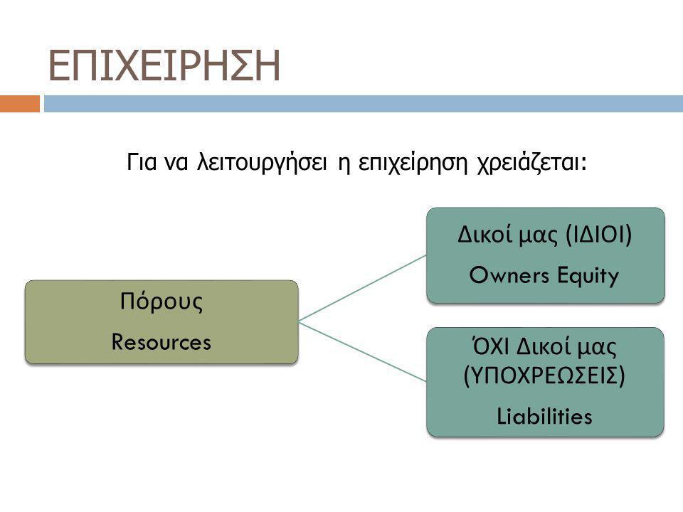Παθητικό (Liabilities) Βραθυ π ρόθεσμες Short – term Liabilities π.