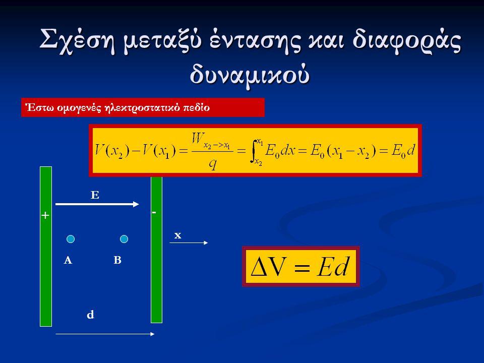 Σχέση μεταξύ έντασης και διαφοράς δυναμικού Έστω ομογενές ηλεκτροστατικό πεδίο + - E d x BA