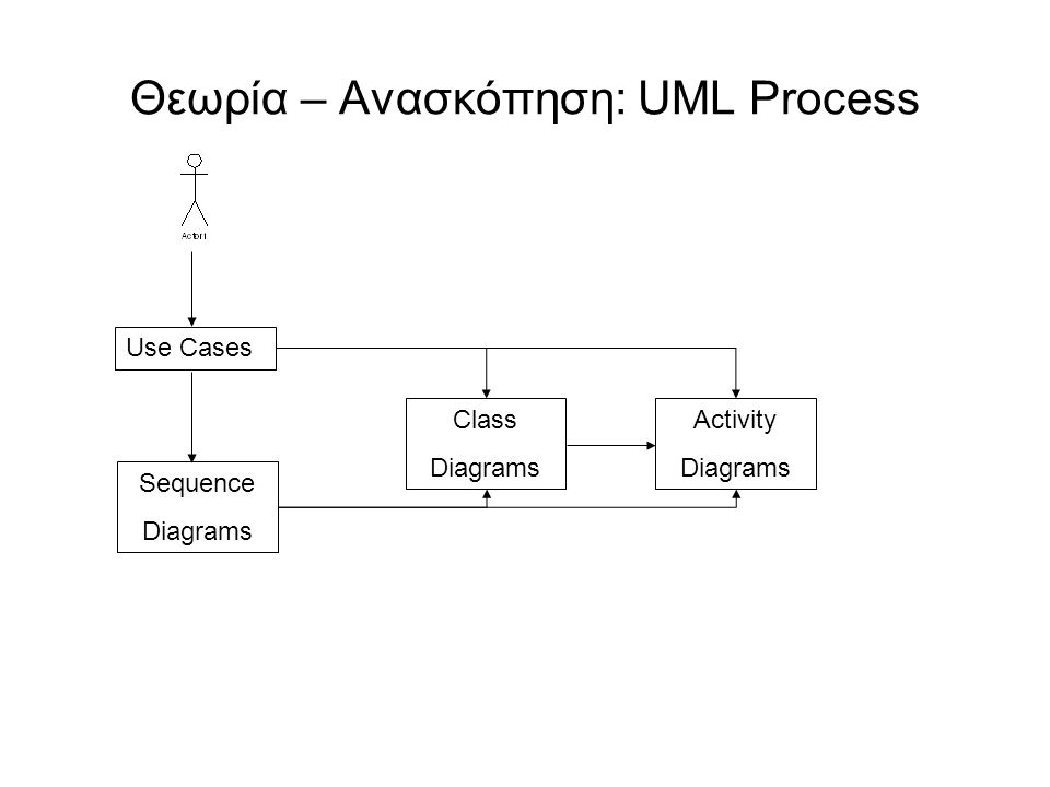 Θεωρία – Ανασκόπηση: UML Process Use Cases Sequence Diagrams Class Diagrams Activity Diagrams