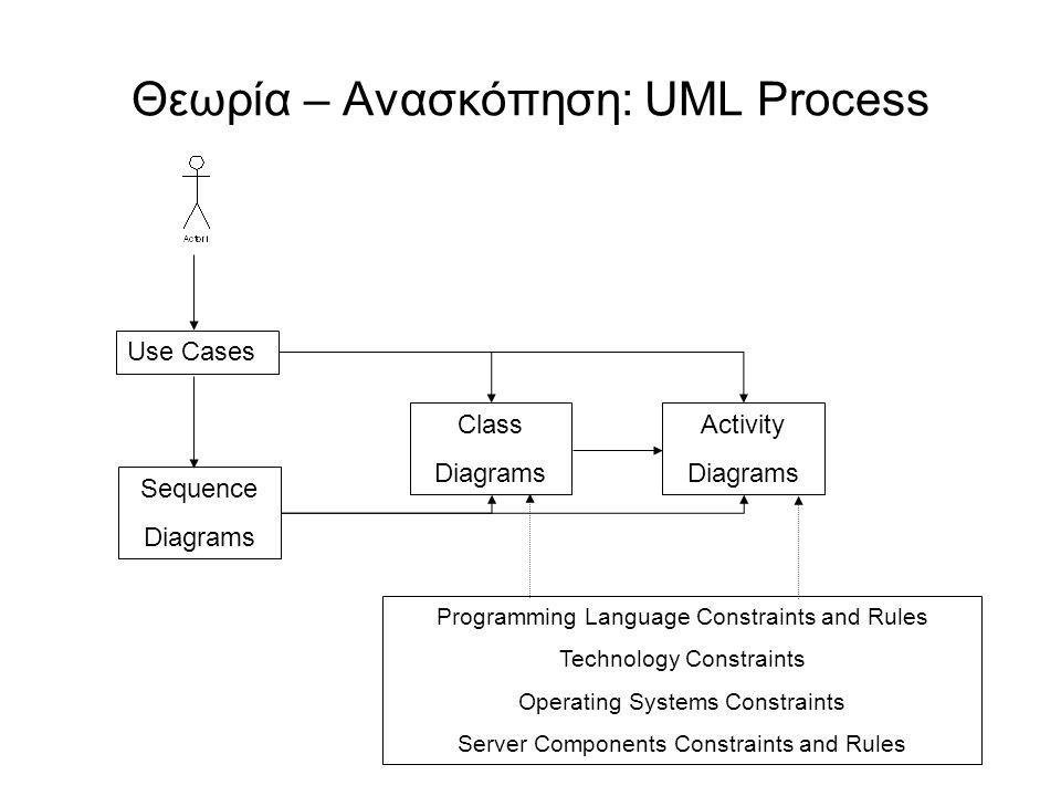 Θεωρία – Ανασκόπηση: UML Process Use Cases Sequence Diagrams Class Diagrams Activity Diagrams Programming Language Constraints and Rules Technology Co