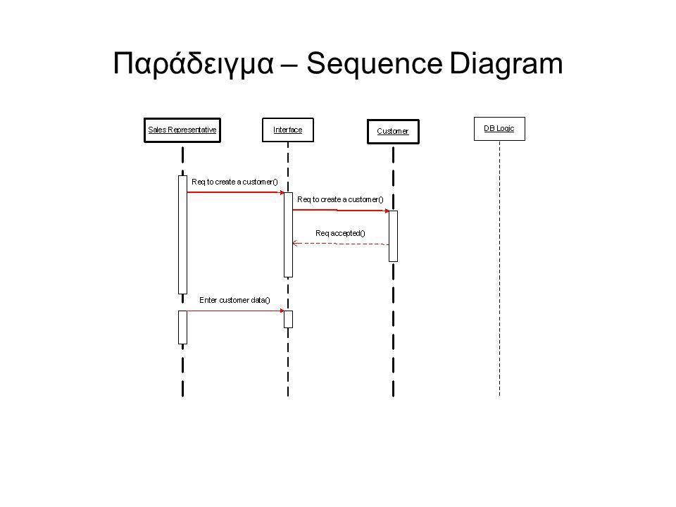 Παράδειγμα – Sequence Diagram