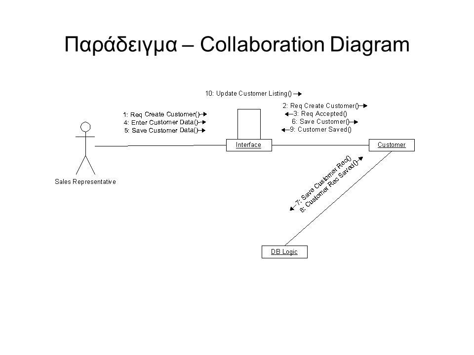 Παράδειγμα – Collaboration Diagram