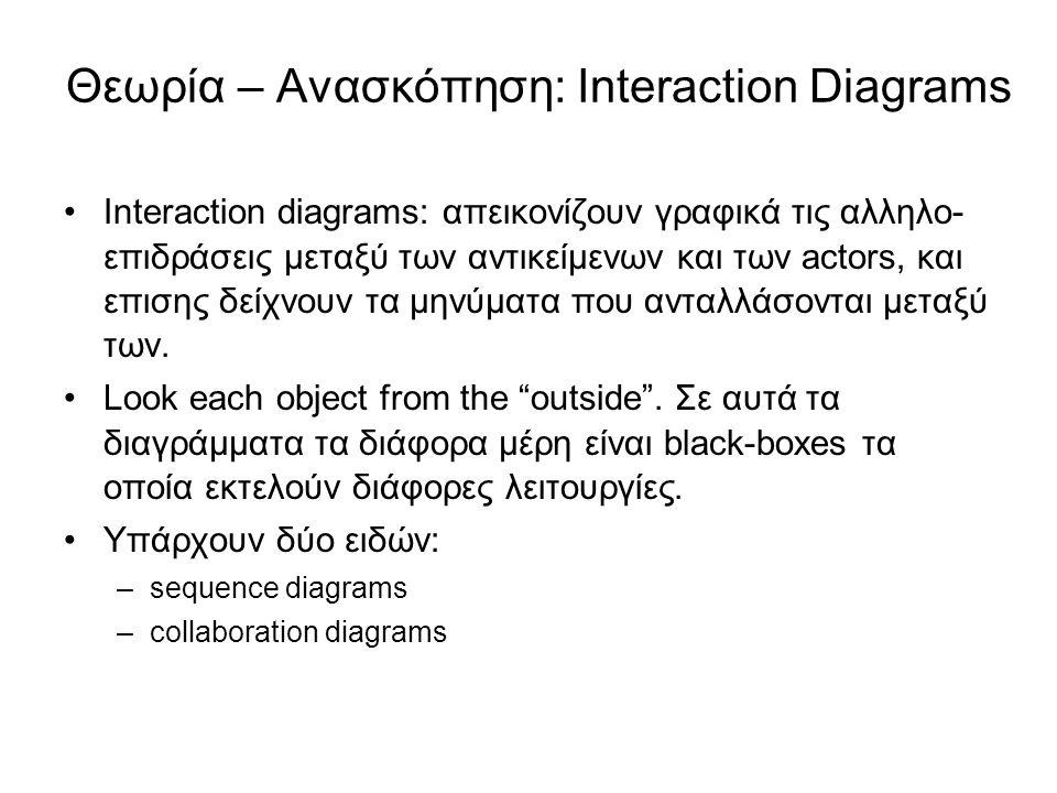 Θεωρία – Ανασκόπηση: Interaction Diagrams Interaction diagrams: απεικονίζουν γραφικά τις αλληλο- επιδράσεις μεταξύ των αντικείμενων και των actors, κα