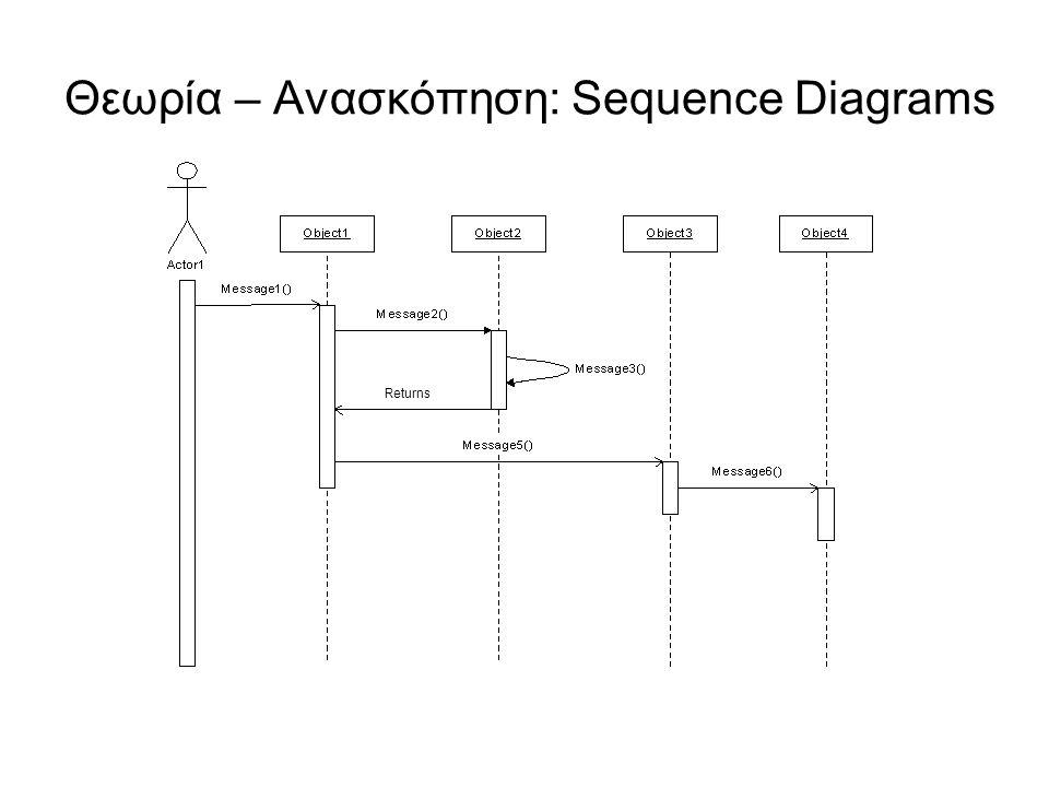 Θεωρία – Ανασκόπηση: Collaboration Diagrams Τα collaboration diagrams μοντελοποιούν τις αλληλο- επιδράσεις (interactions) μεταξύ των διαφόρων αντικειμένων, χωρίς να δίνουν ιδιαίτερη σημασία στη χρονική σειρά.