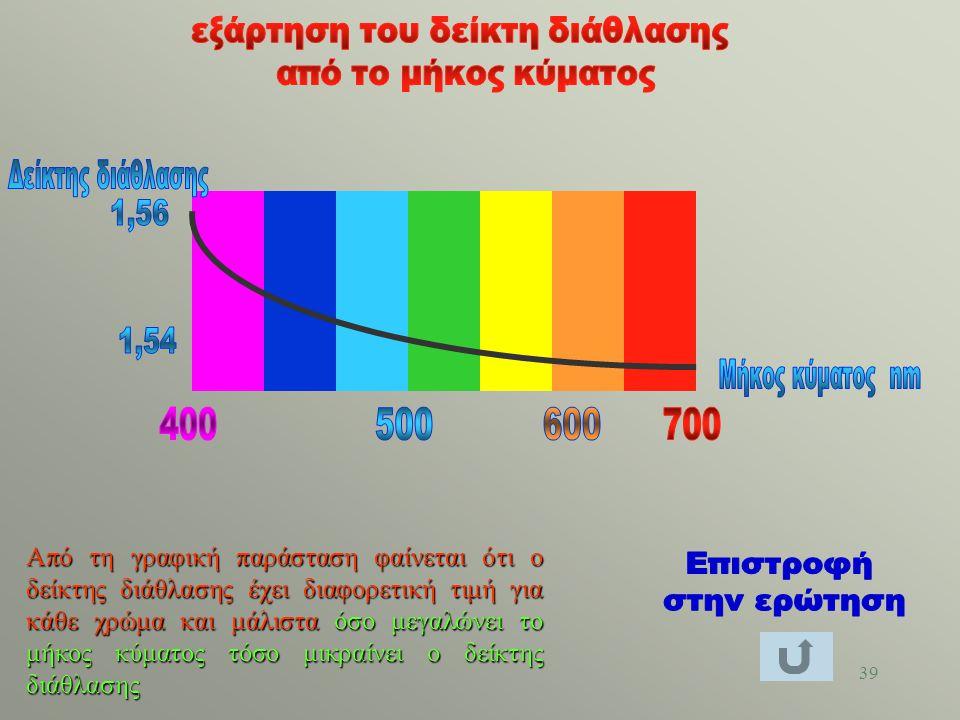 38 διασκεδασμός Το φαινόμενο της εξάρτησης της ταχύτητας του φωτός και του δείκτη διάθλασης από το μήκος κύματoς, ονομάζεται διασκεδασμός.