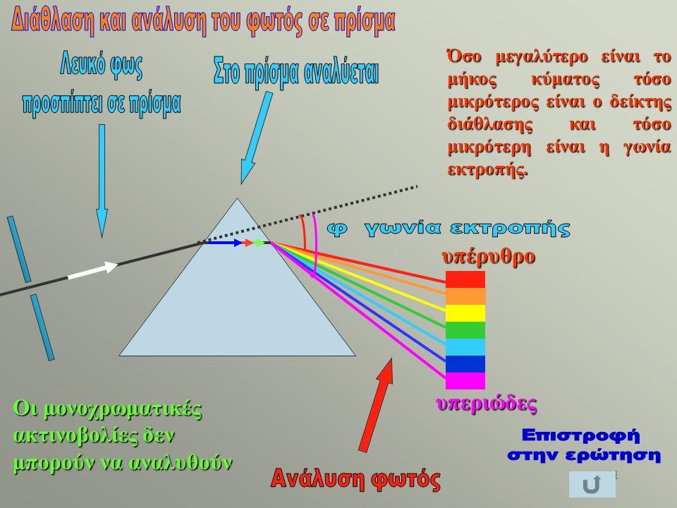 40 Η υπεριώδης ακτινοβολία αποτελείται από ακτινοβολίες που έχουν μήκη κύματος μικρότερα των 400nm = λ ιωδών και μεγαλύτερα του 1nm περίπου. 1nm < λ υ