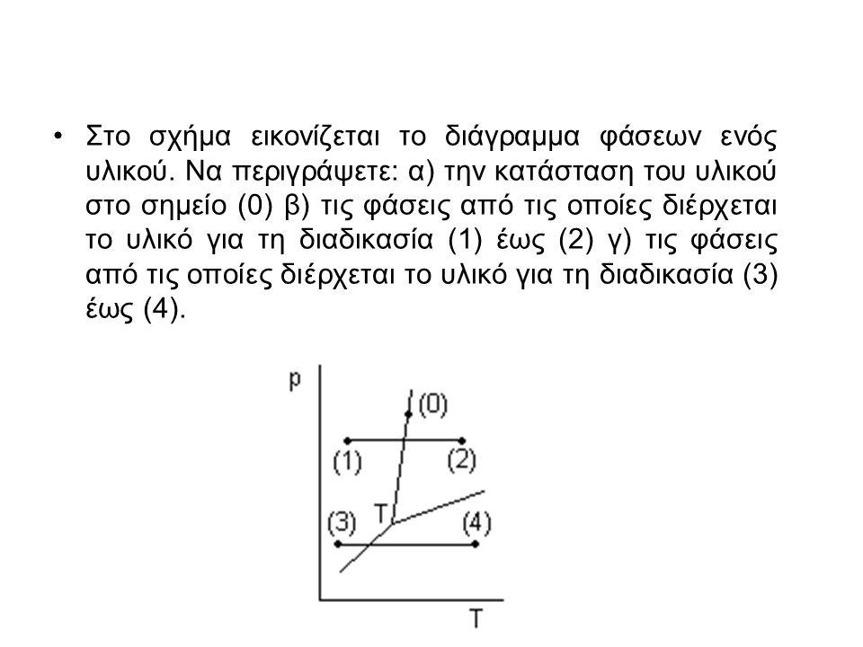 Στο σχήμα εικονίζεται το διάγραμμα φάσεων ενός υλικού. Να περιγράψετε: α) την κατάσταση του υλικού στο σημείο (0) β) τις φάσεις από τις οποίες διέρχετ