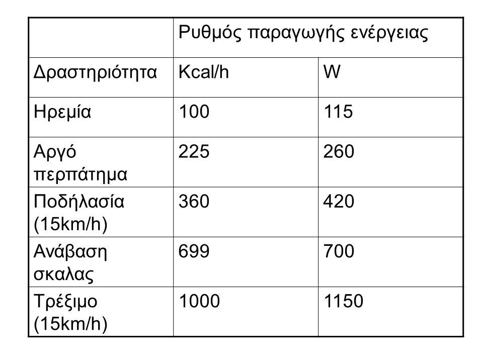 Ρυθμός παραγωγής ενέργειας ΔραστηριότηταKcal/hW Ηρεμία100115 Αργό περπάτημα 225260 Ποδήλασία (15km/h) 360420 Ανάβαση σκαλας 699700 Τρέξιμο (15km/h) 10