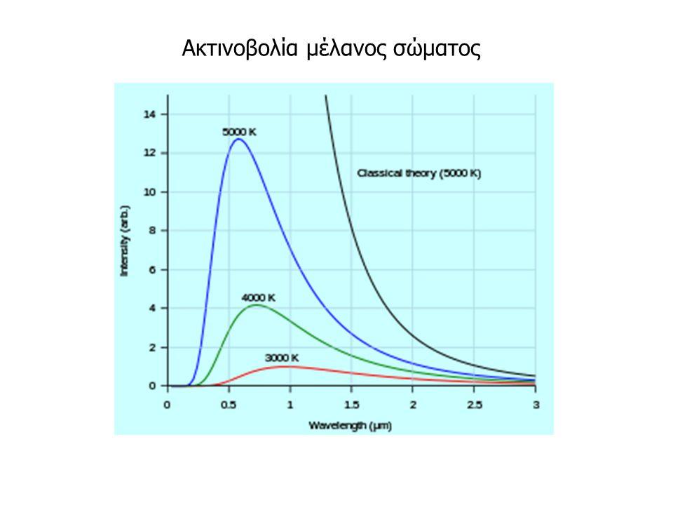 Ακτινοβολία μέλανος σώματος
