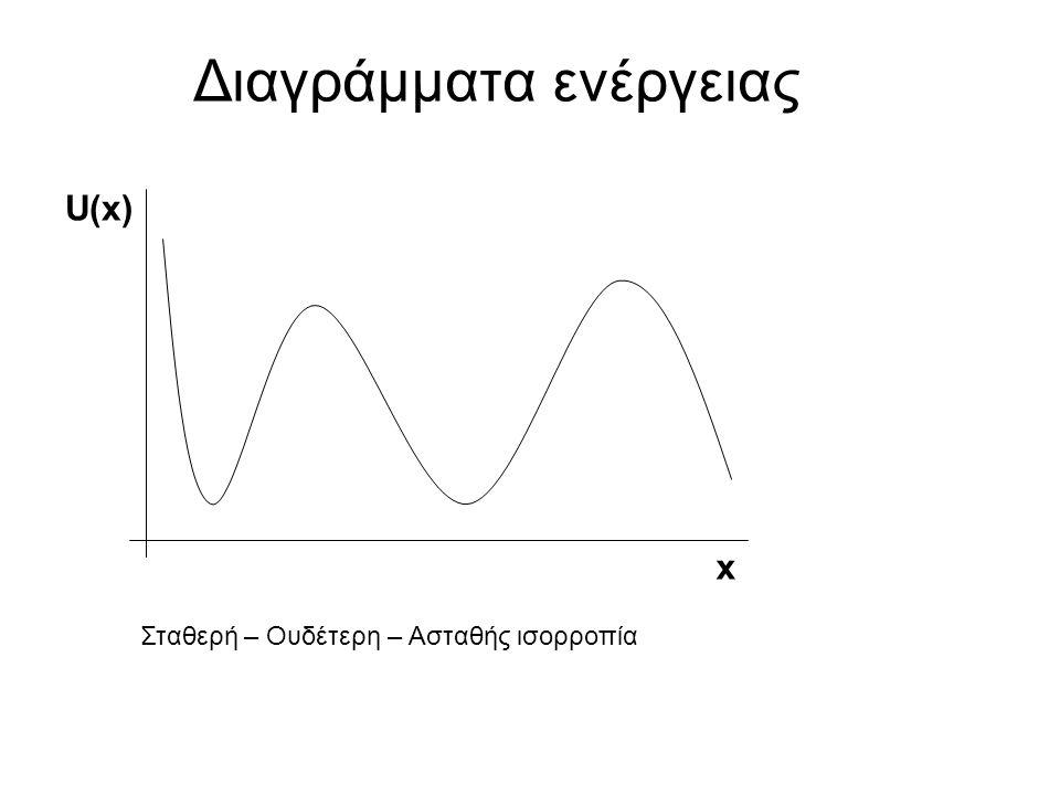 Διαγράμματα ενέργειας U(x) x Σταθερή – Ουδέτερη – Ασταθής ισορροπία