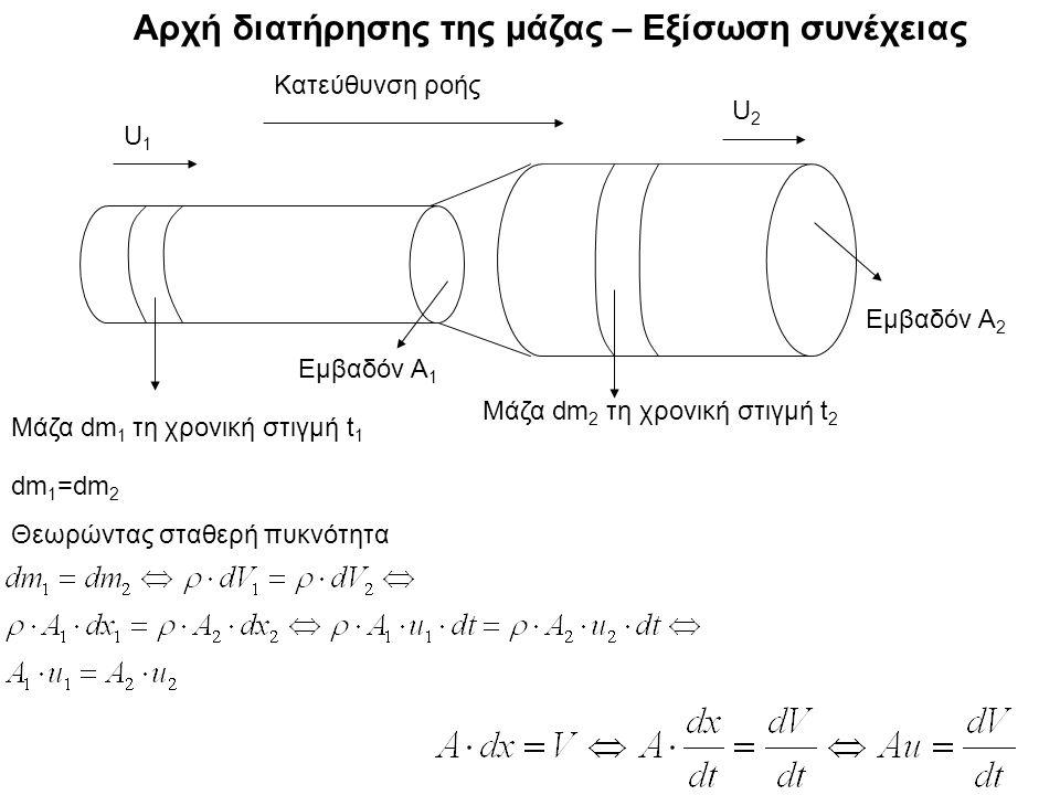 Αρχή διατήρησης της μάζας – Εξίσωση συνέχειας Μάζα dm 1 τη χρονική στιγμή t 1 Μάζα dm 2 τη χρονική στιγμή t 2 Εμβαδόν Α 2 Εμβαδόν Α 1 Κατεύθυνση ροής