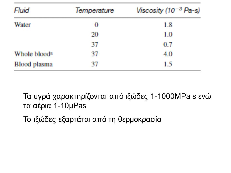 Τα υγρά χαρακτηρίζονται από ιξώδες 1-1000MPa s ενώ τα αέρια 1-10μPas Το ιξώδες εξαρτάται από τη θερμοκρασία