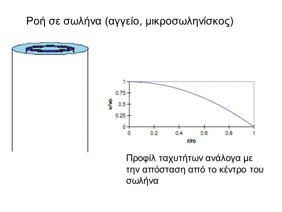 Ροή σε σωλήνα (αγγείο, μικροσωληνίσκος) Προφίλ ταχυτήτων ανάλογα με την απόσταση από το κέντρο του σωλήνα