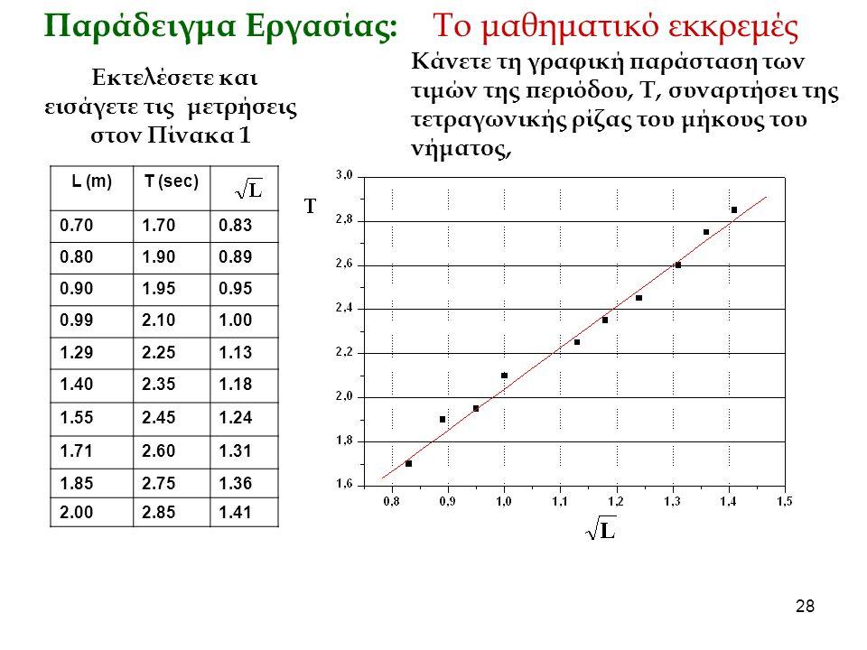 28 Κάνετε τη γραφική παράσταση των τιμών της περιόδου, T, συναρτήσει της τετραγωνικής ρίζας του μήκους του νήματος, Παράδειγμα Εργασίας: Το μαθηματικό