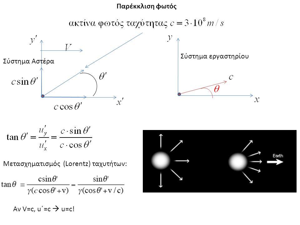 Αν V=c, u΄=c  u=c! Μετασχηματισμός (Lorentz) ταχυτήτων: Σύστημα Αστέρα Σύστημα εργαστηρίου