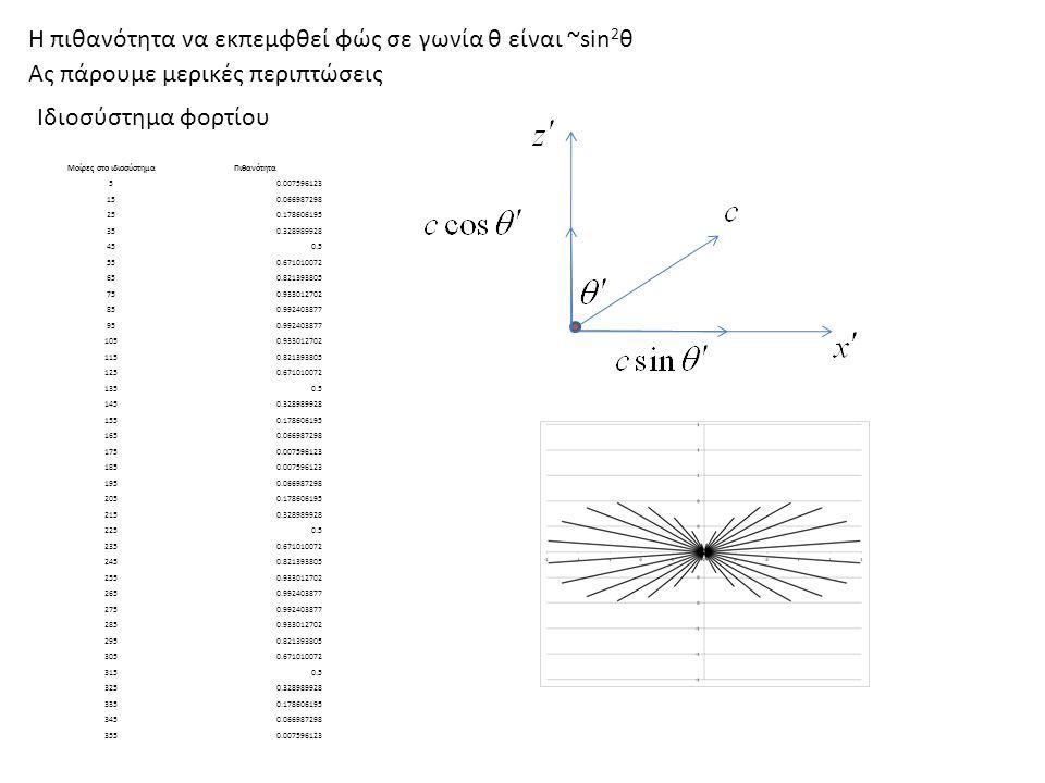 Ας πάρουμε μερικές περιπτώσεις Η πιθανότητα να εκπεμφθεί φώς σε γωνία θ είναι ~sin 2 θ Σύστημα εργαστηρίου Στο σύστημα του εργαστηρίου θα έχουμε γωνία θ β=0.5β=0.9 β=0.9999 Μοίρες στο ιδιοσύστημαΠιθανότηταΜοίρες στο εργαστήριο 50.00759612334 150.06698729842 250.17860619550 350.32898992857 450.563 550.67101007269 650.82139380575 0.93301270281 850.99240387787 950.99240387793 1050.93301270299 1150.821393805105 1250.671010072111 1350.5117 1450.328989928123 1550.178606195130 1650.066987298138 1750.007596123146 1850.007596123154 1950.066987298164 2050.178606195174 2150.328989928186 2250.5199 2350.671010072213 2450.821393805228 2550.933012702244 2650.992403877261 2750.992403877279 2850.933012702296 2950.821393805312 3050.671010072327 3150.5341 3250.328989928354 3350.1786061956 3450.06698729816 3550.00759612326