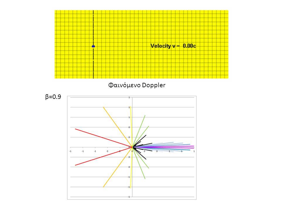 β=0.9 Φαινόμενο Doppler